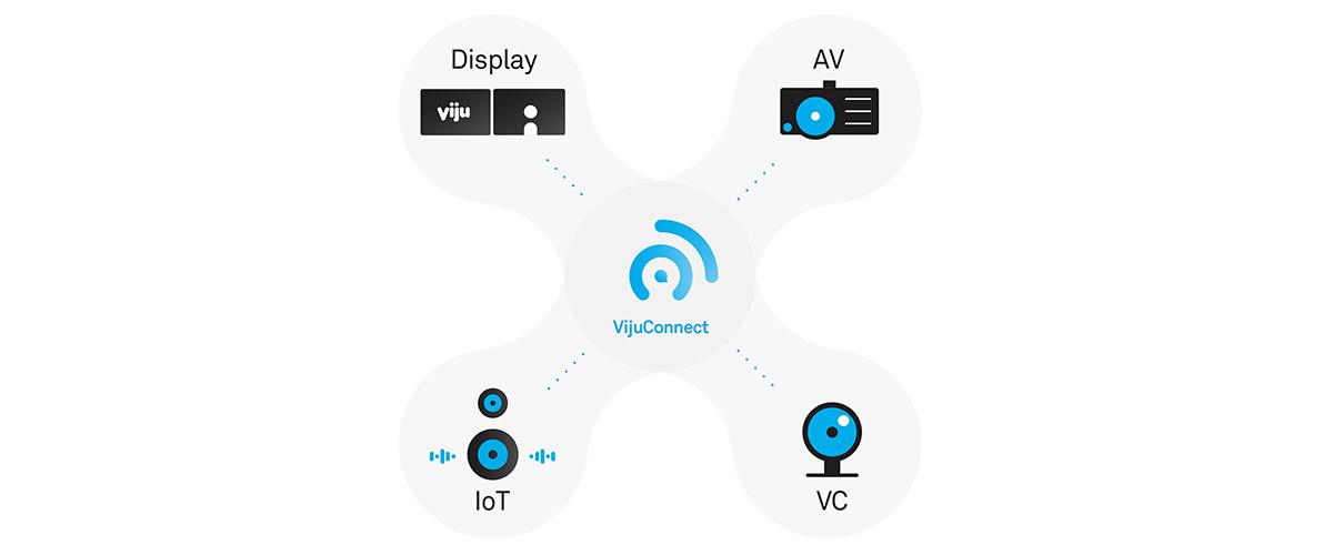 VijuConnect_Diagram