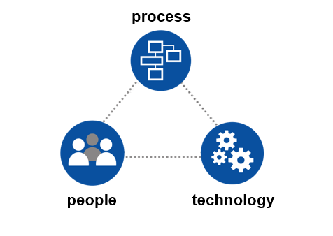 People Process Technology Image