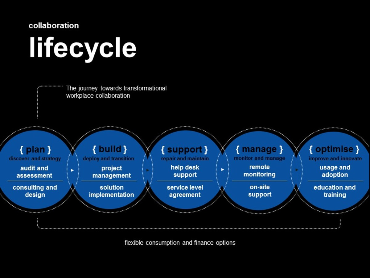 Image of our collaboration lifecycle